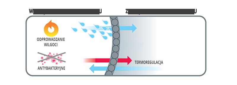 właściwości materiału opasek kompresyjnych