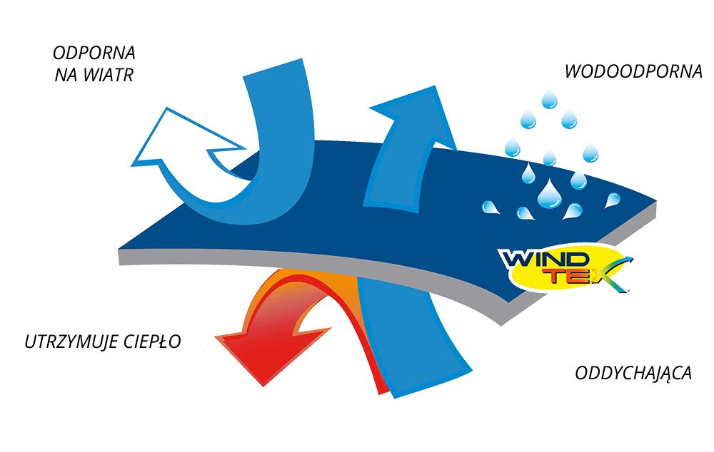 właściwości membrany windtex